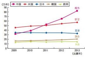 五大特許庁における特許出願件数の推移